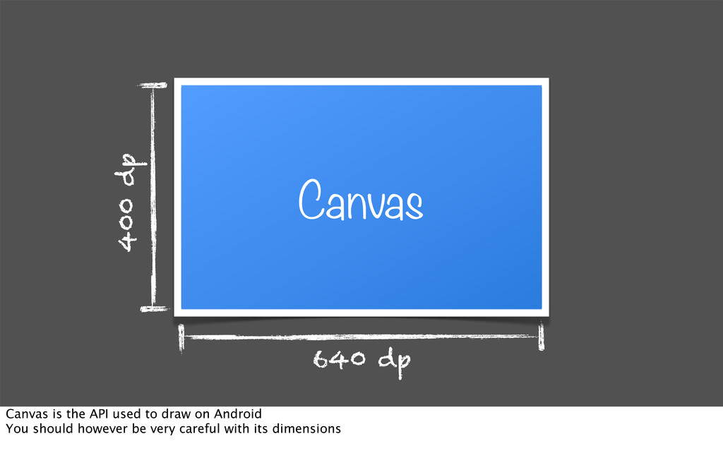640 dp 400 dp Canvas Canvas is the API used to ...