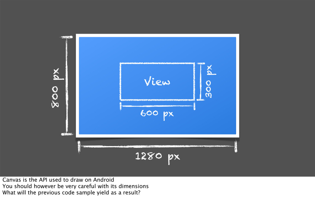1280 px 800 px View 300 px 600 px Canvas is the...