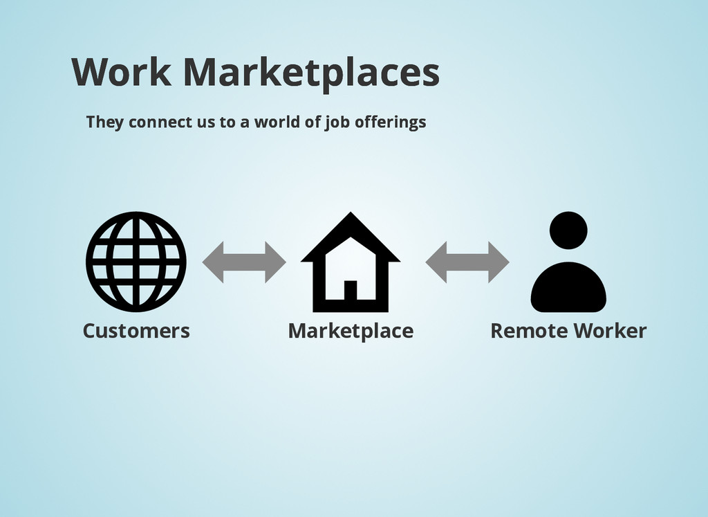 Work Marketplaces Work Marketplaces They connec...