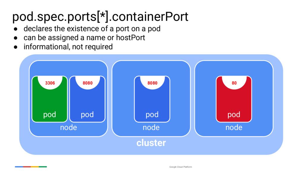 Google Cloud Platform cluster pod.spec.ports[*]...