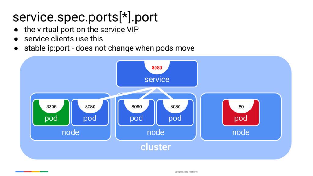 Google Cloud Platform cluster service.spec.port...