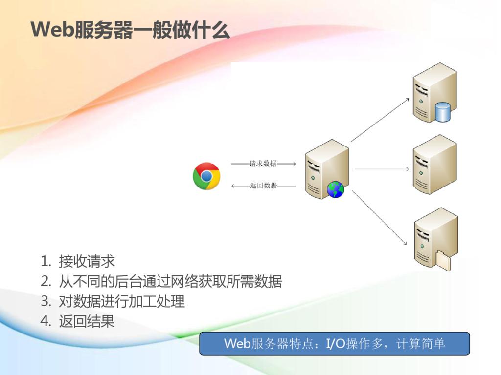 Web服务器一般做什么 1. 接收请求 2. 从不同的后台通过网络获取所需数据 3. 对数据进...