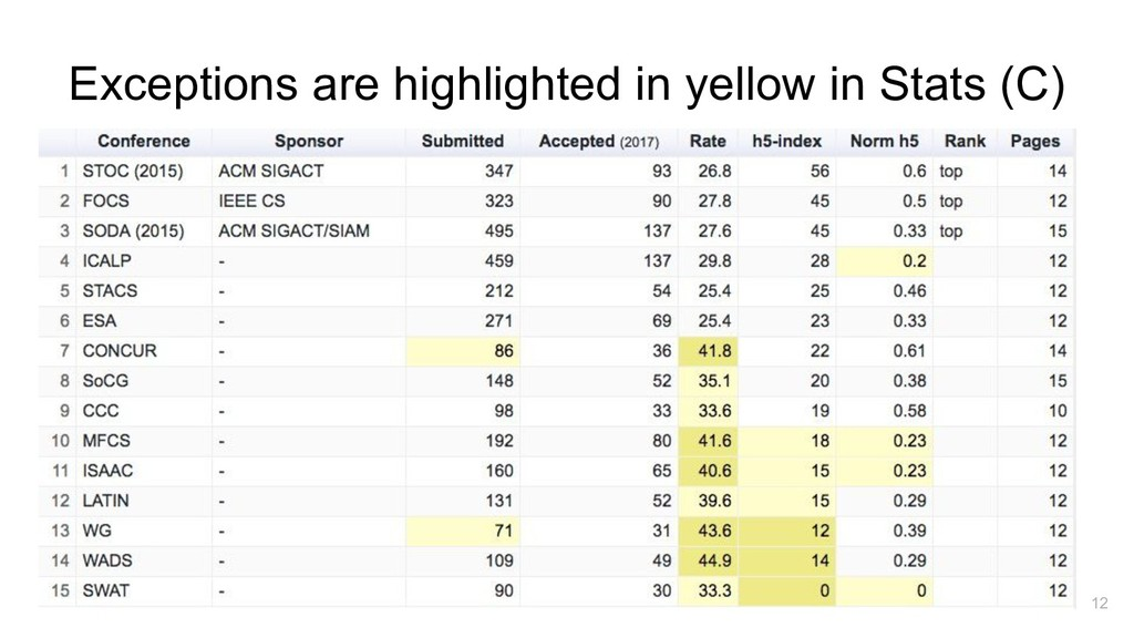 Exceptions are highlighted in yellow in Stats (...
