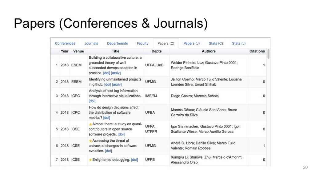 Papers (Conferences & Journals) 20