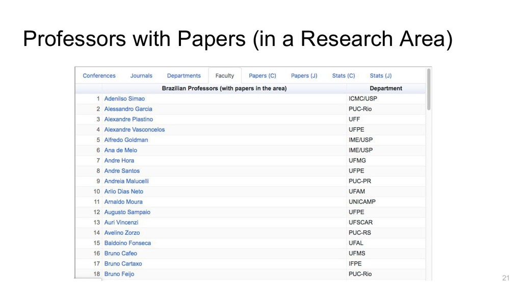 Professors with Papers (in a Research Area) 21