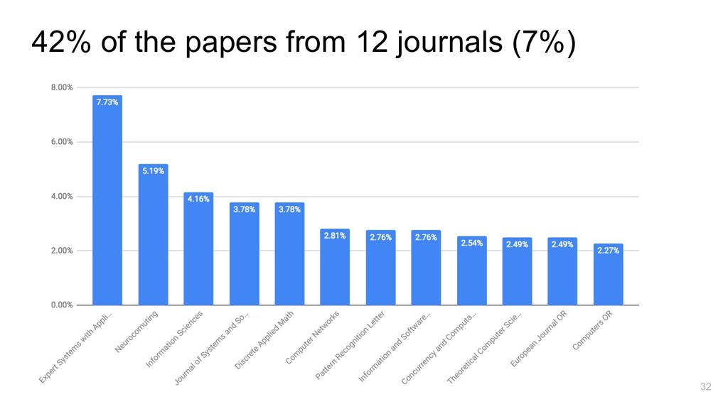 32 42% of the papers from 12 journals (7%)