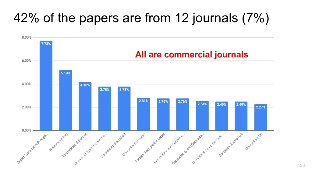 33 42% of the papers are from 12 journals (7%) ...
