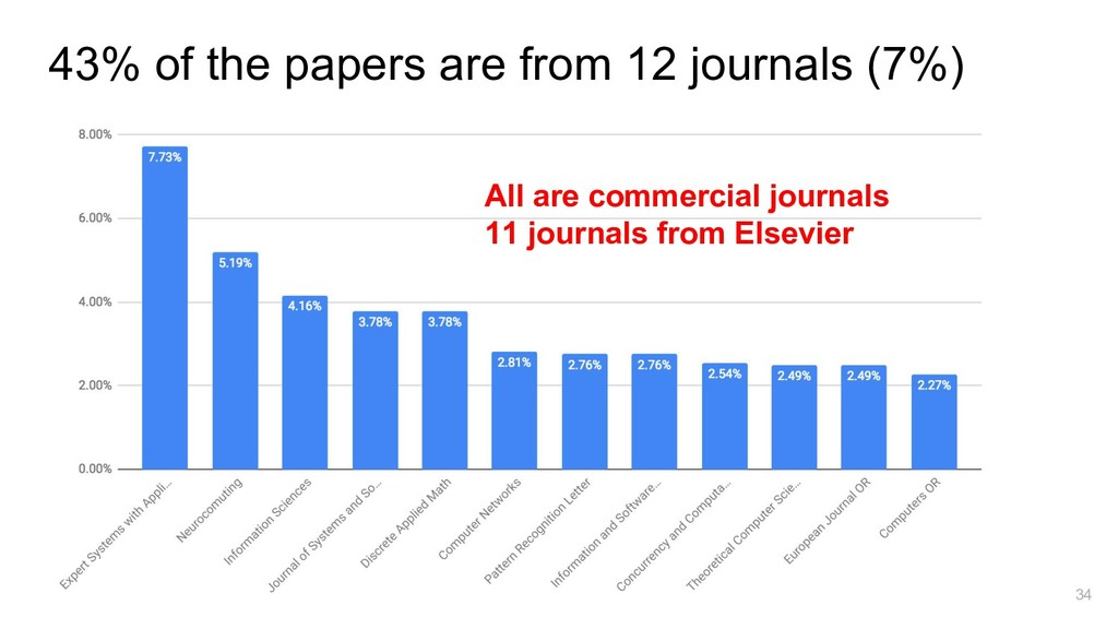 34 43% of the papers are from 12 journals (7%) ...