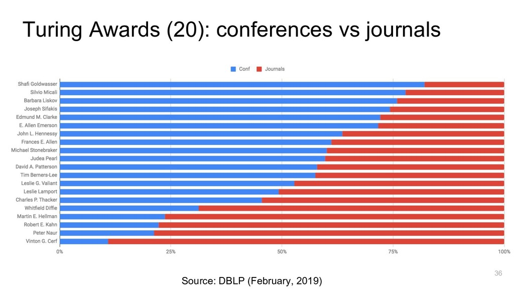 36 Turing Awards (20): conferences vs journals ...