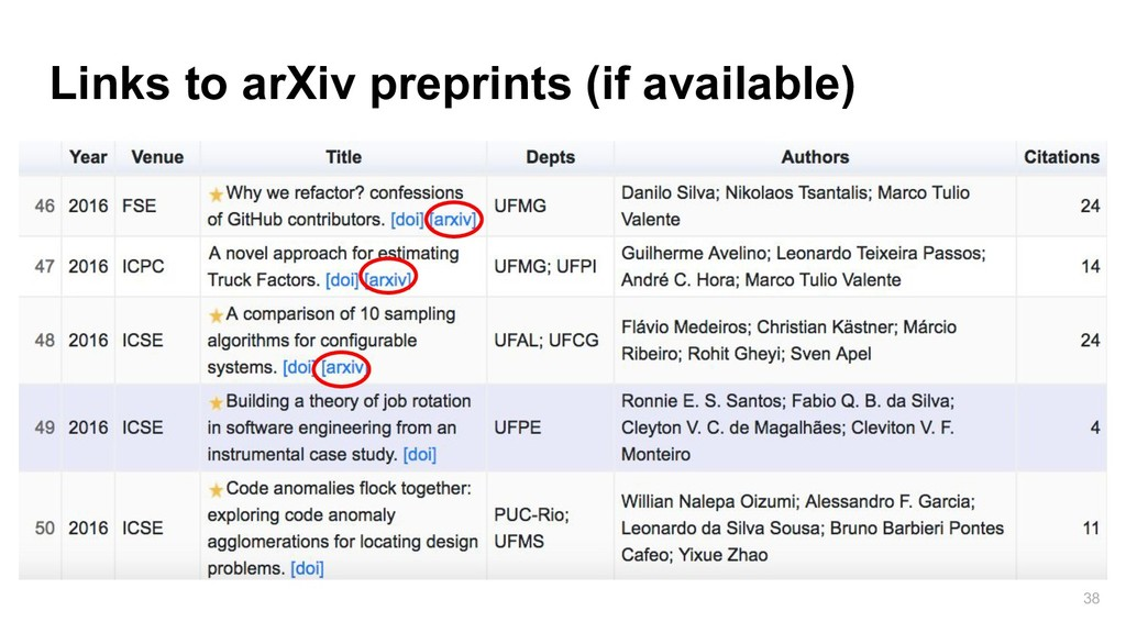 Links to arXiv preprints (if available) 38