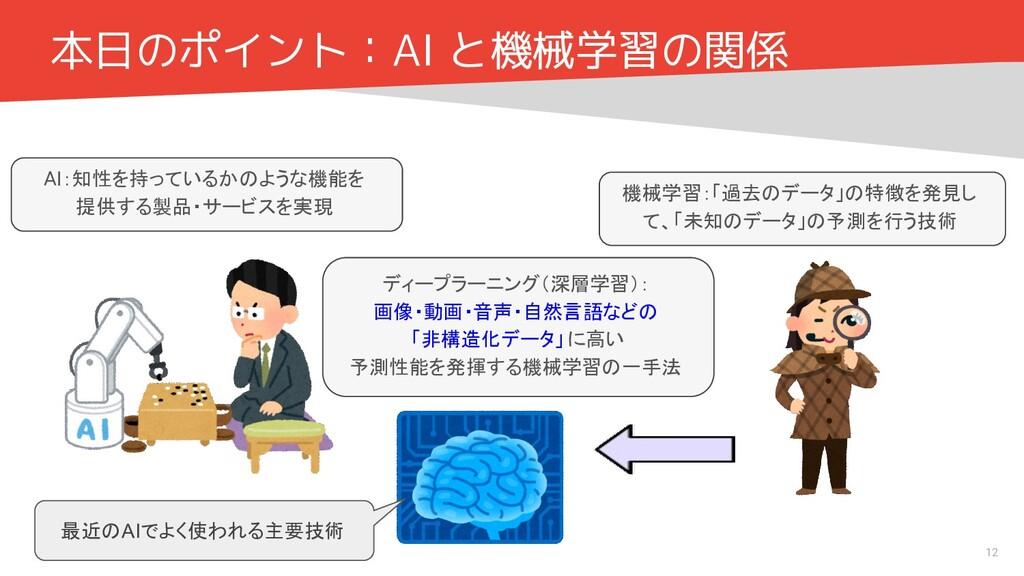 本日のポイント:AI と機械学習の関係 AI:知性を持っているかのような機能を 提供する製品・...