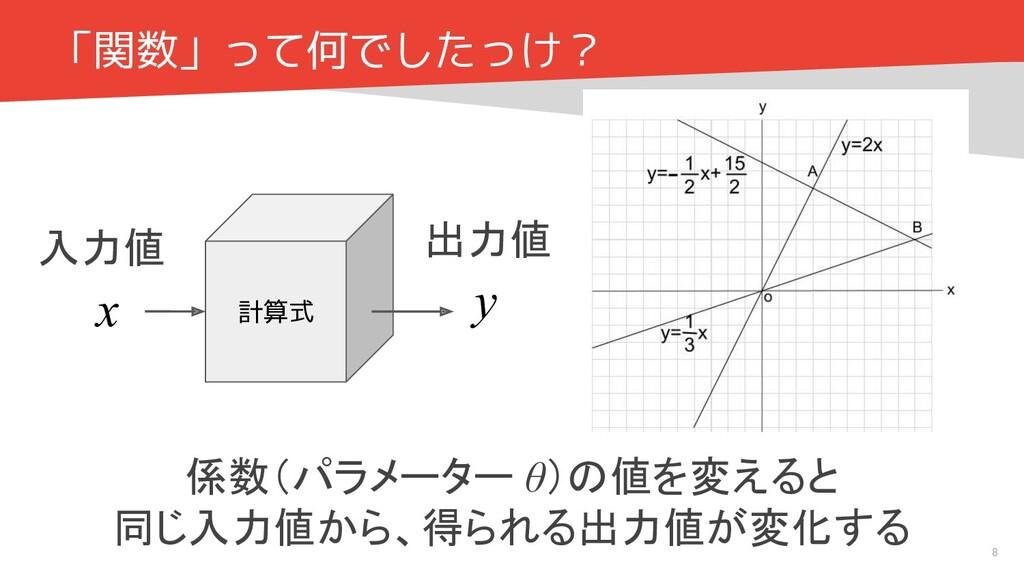 「関数」って何でしたっけ? 8 係数(パラメーター θ)の値を変えると 同じ入力値から、得られ...