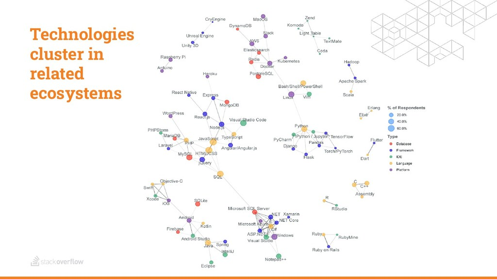 Technologies cluster in related ecosystems