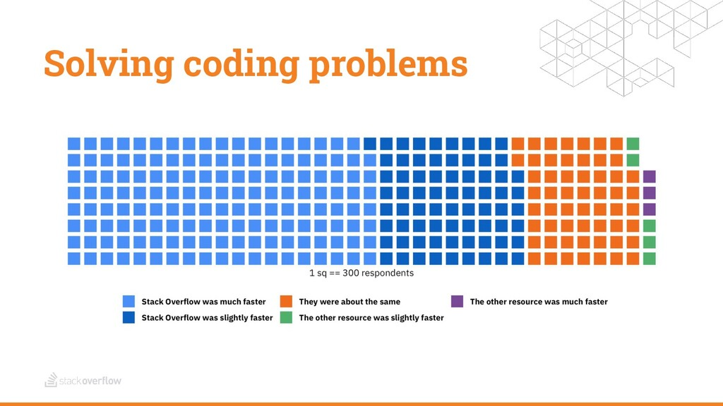 Solving coding problems