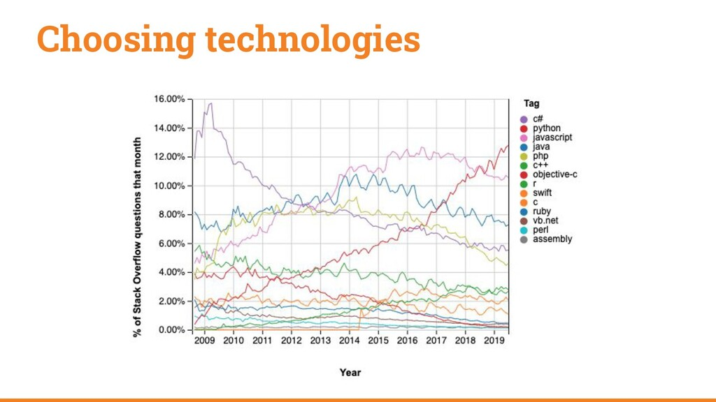 Choosing technologies