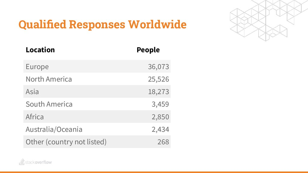 Qualified Responses Worldwide Location People Eu...