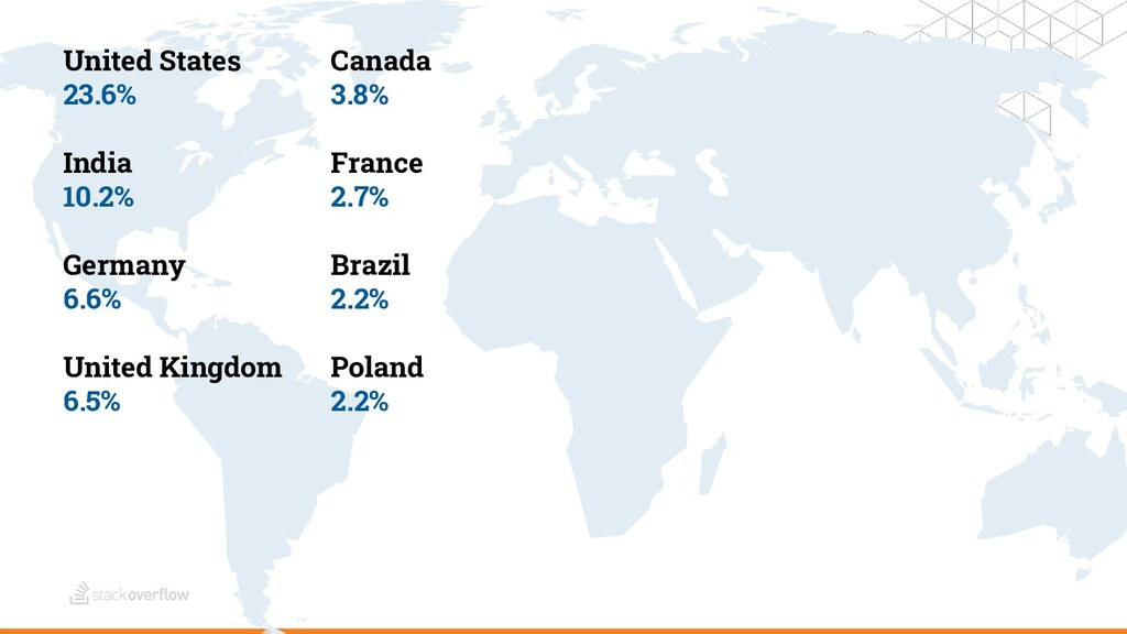 United States 23.6% India 10.2% Germany 6.6% Un...
