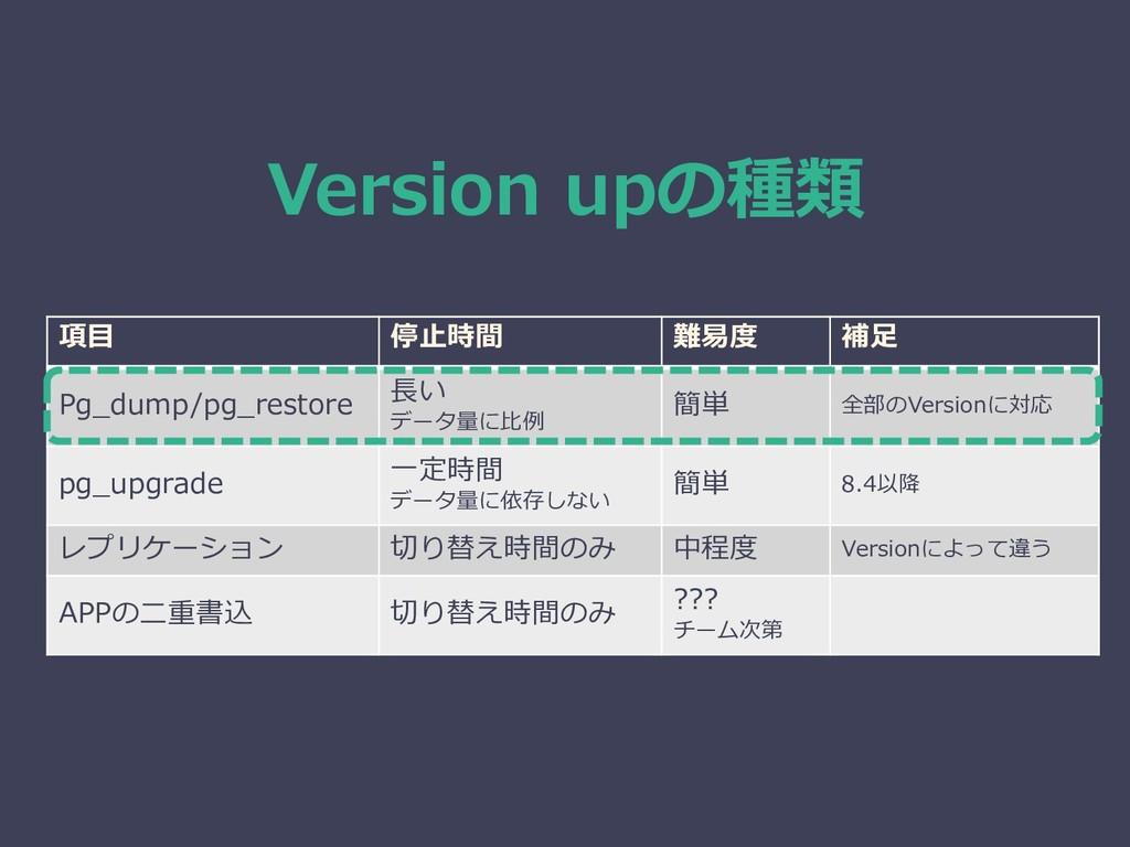 Version upの種類 項目 停止時間 難易度 補足 Pg_dump/pg_restore...