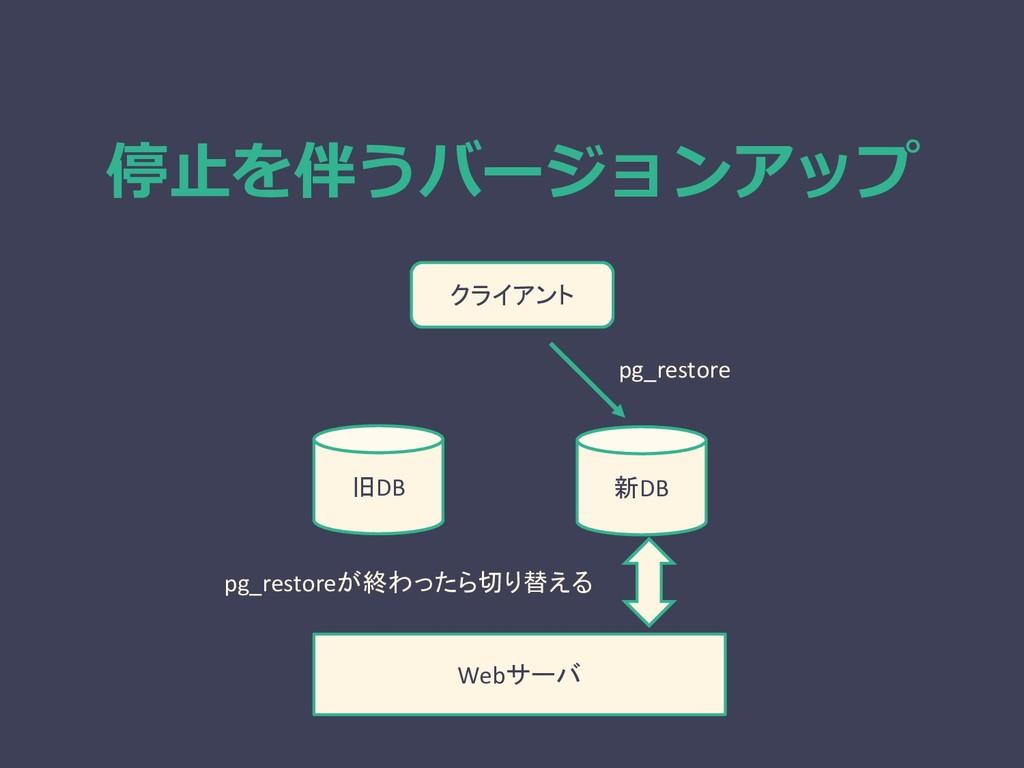 停止を伴うバージョンアップ Webサーバ pg_restoreが終わったら切り替える 旧DB ...