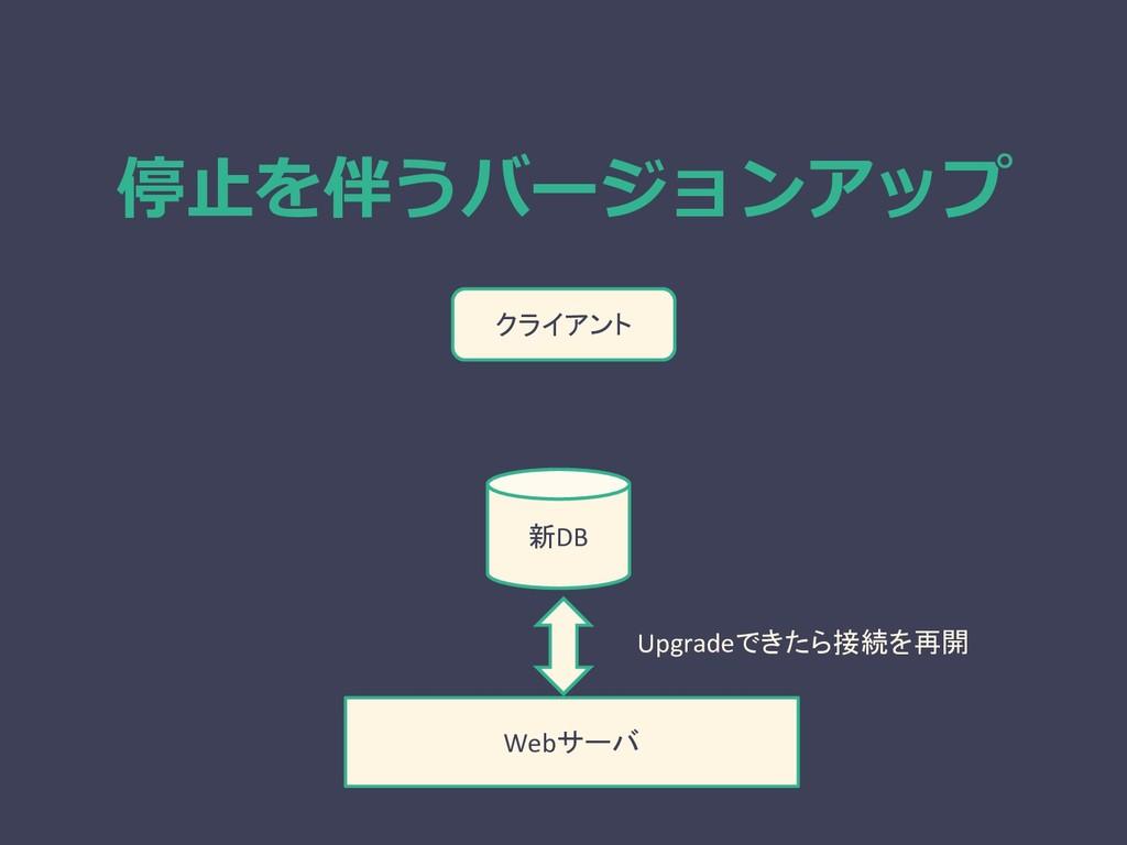 停止を伴うバージョンアップ Webサーバ 新DB クライアント Upgradeできたら接続を再開