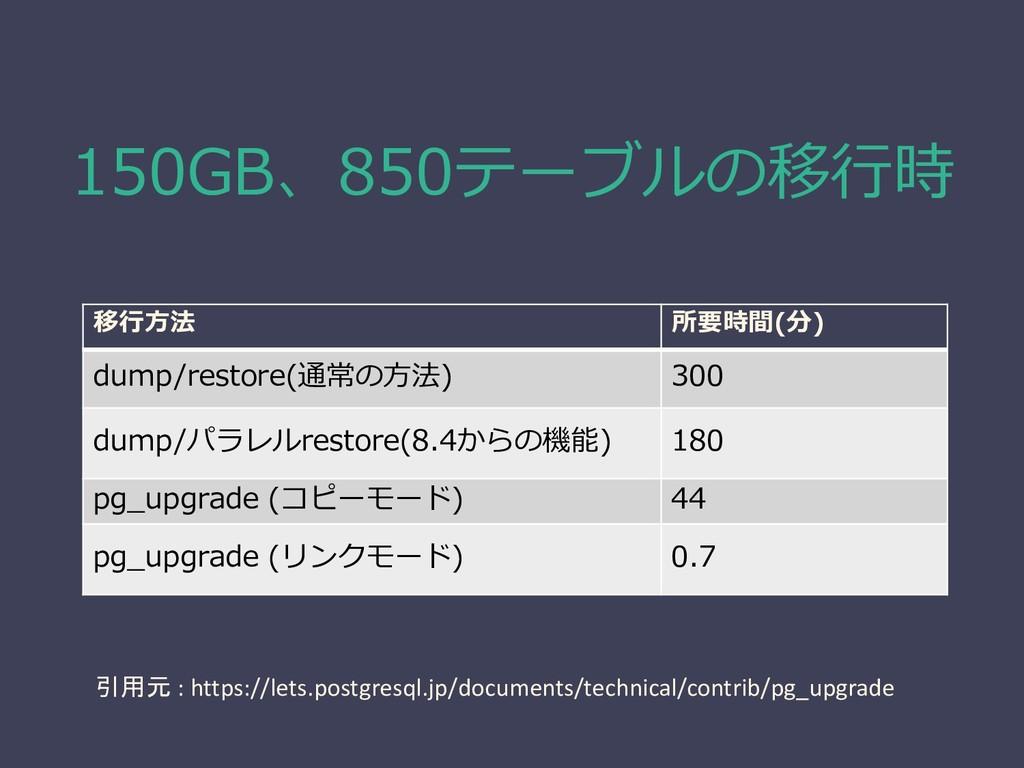 150GB、850テーブルの移行時 移行方法 所要時間(分) dump/restore(通常の...