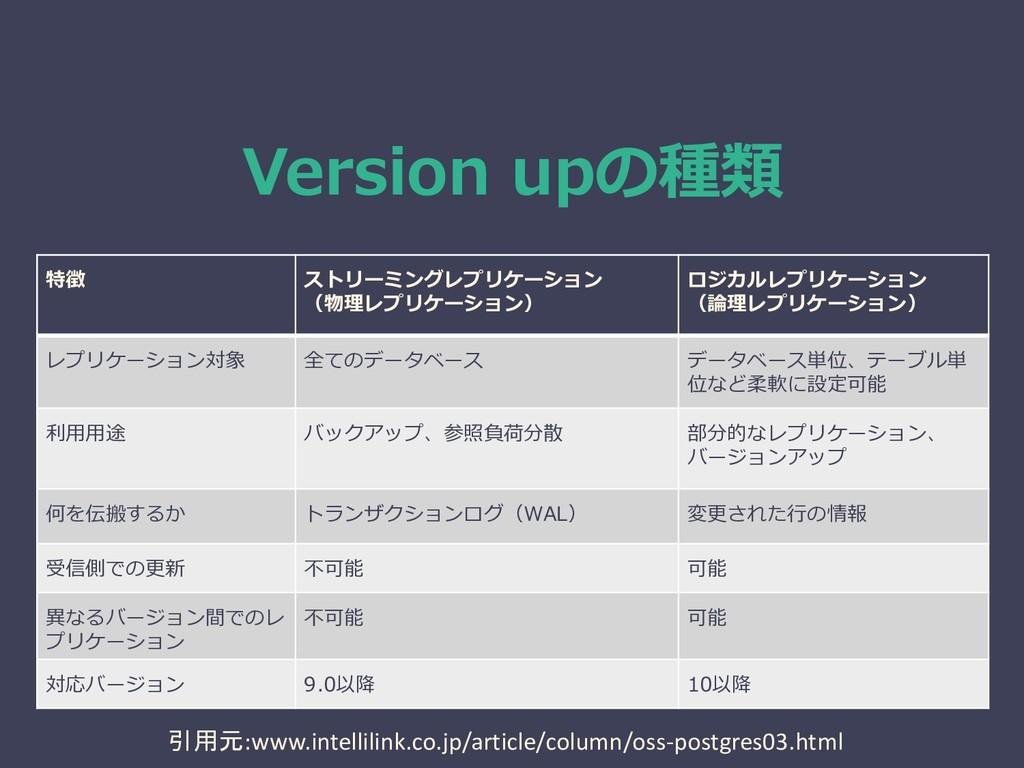 Version upの種類 特徴 ストリーミングレプリケーション (物理レプリケーション) ロ...