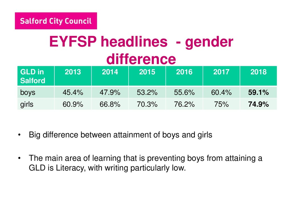 EYFSP headlines - gender difference • Big diffe...