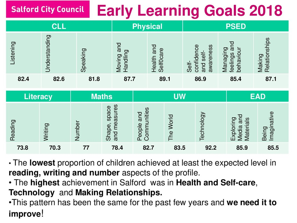 Early Learning Goals 2018 CLL Physical PSED Lis...