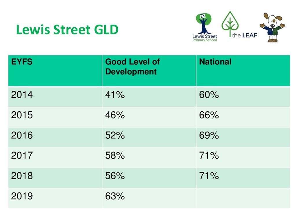 Lewis Street GLD EYFS Good Level of Development...