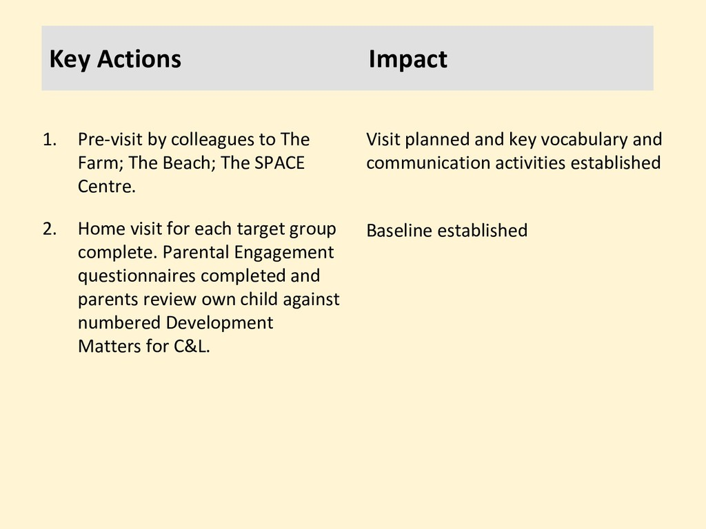 Key Actions Impact 1. Pre-visit by colleagues t...