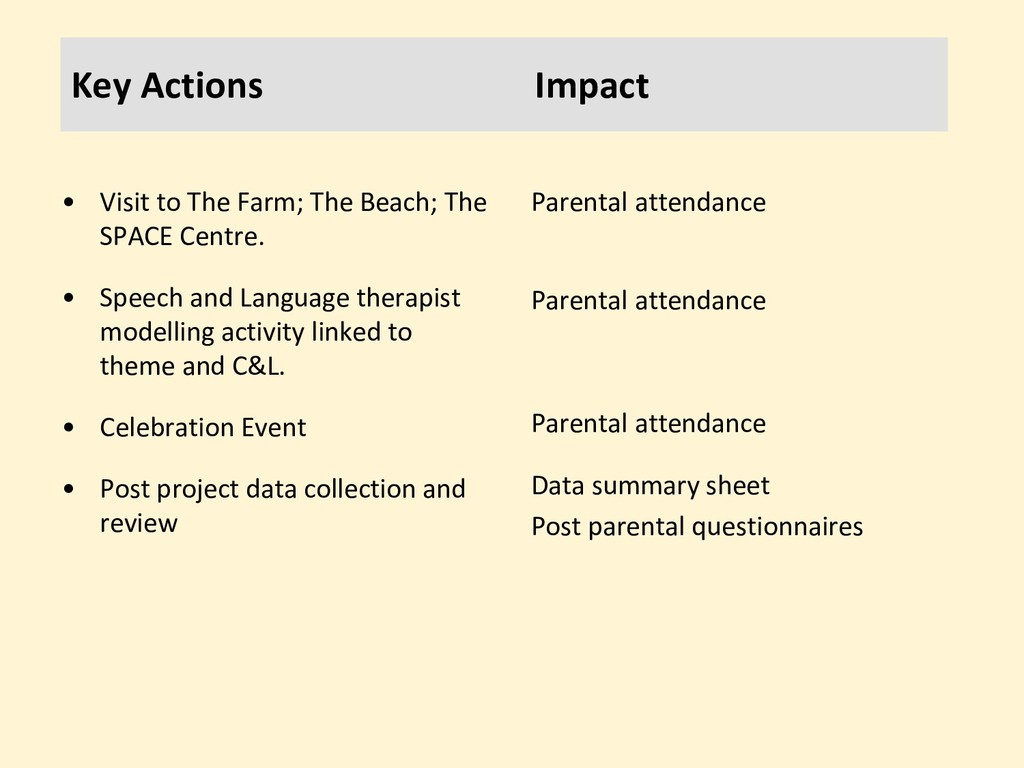 Key Actions Impact • Visit to The Farm; The Bea...