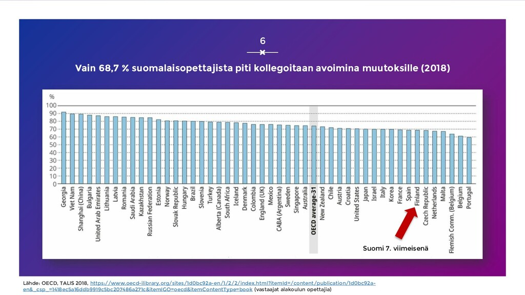 Vain 68,7 % suomalaisopettajista piti kollegoit...
