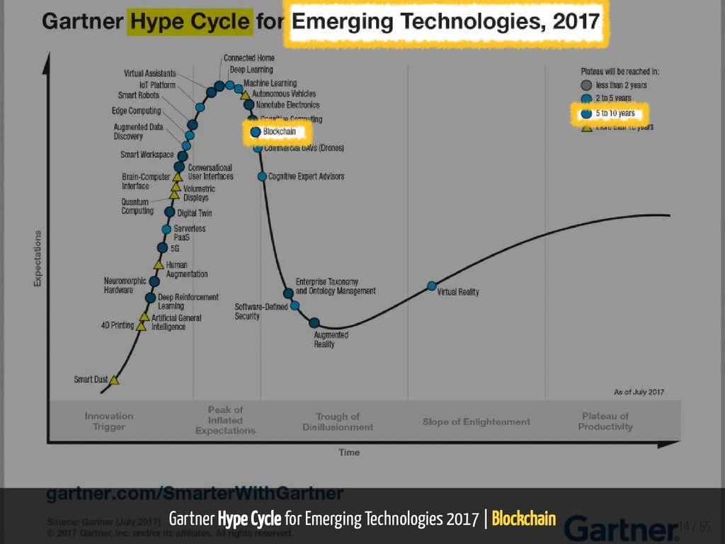 Gartner Hype Cycle for Emerging Technologies 20...