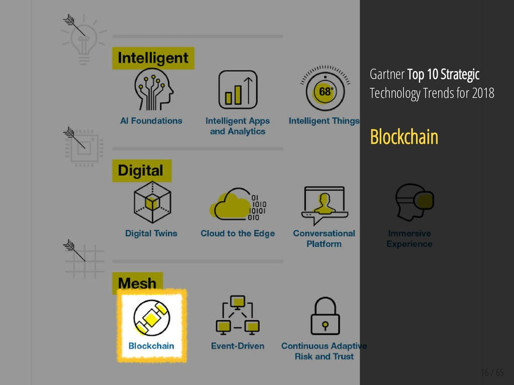 16 / 65 Gartner Top 10 Strategic Technology Tre...