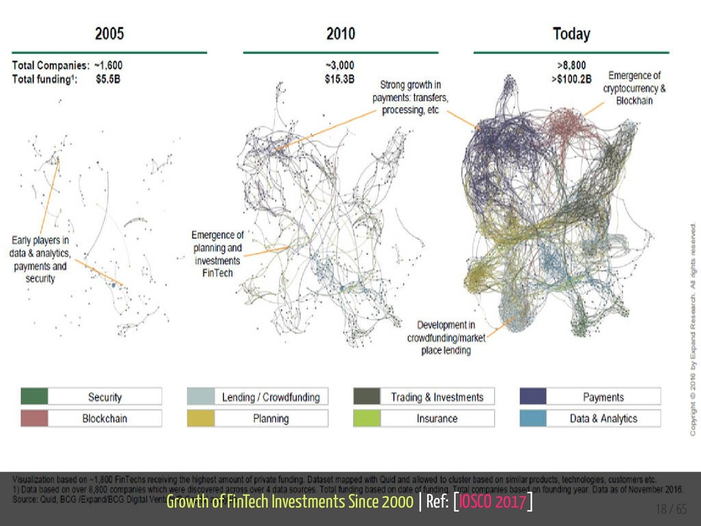 Growth of FinTech Investments Since 2000 | Ref:...