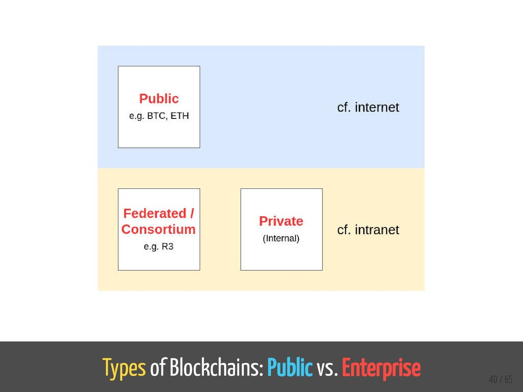 Types of Blockchains: Public vs. Enterprise 40 ...
