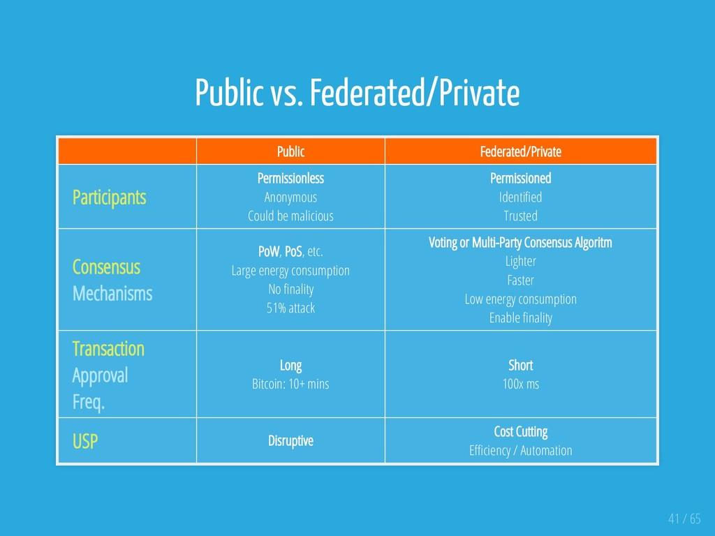 Public vs. Federated/Private Public Federated/P...