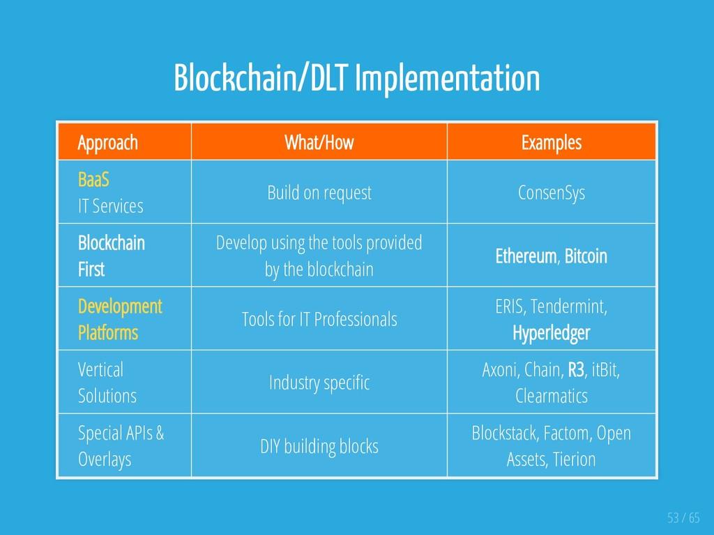 Blockchain/DLT Implementation Approach What/How...