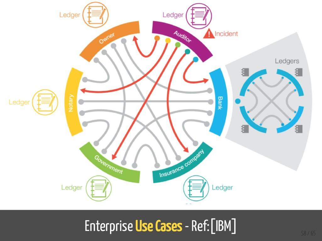Enterprise Use Cases - Ref:[IBM] 58 / 65