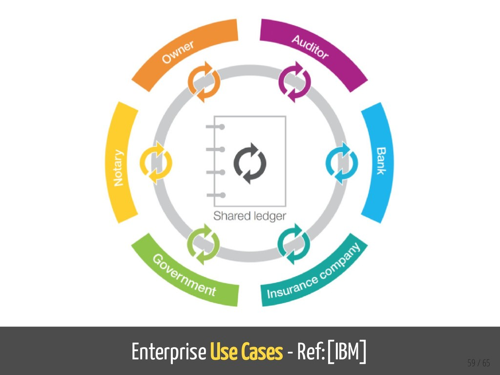 Enterprise Use Cases - Ref:[IBM] 59 / 65