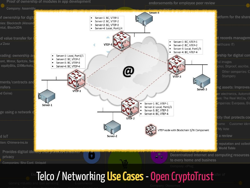 Telco / Networking Use Cases - Open CryptoTrust...