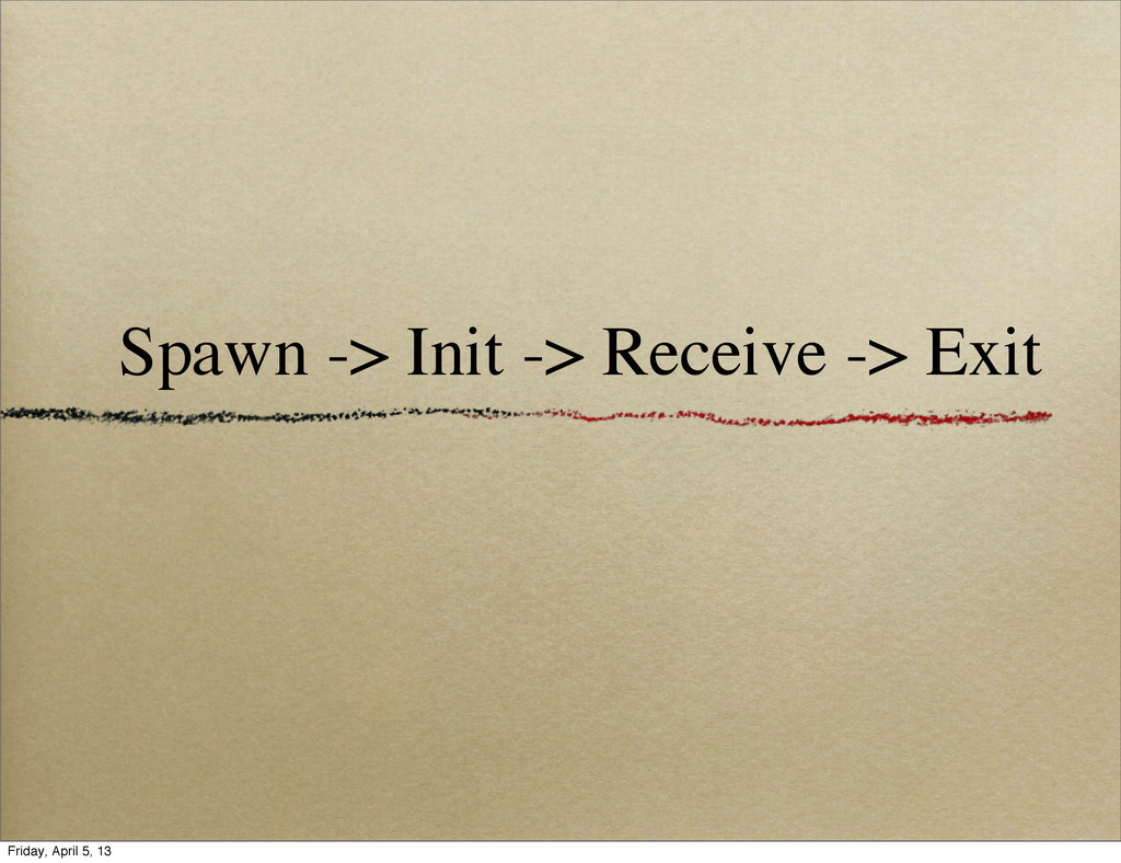 Spawn -> Init -> Receive -> Exit Friday, April ...
