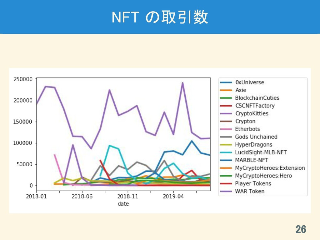NFT の取引数 26