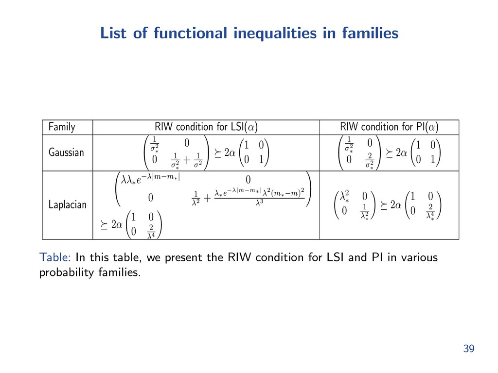 List of functional inequalities in families Fam...
