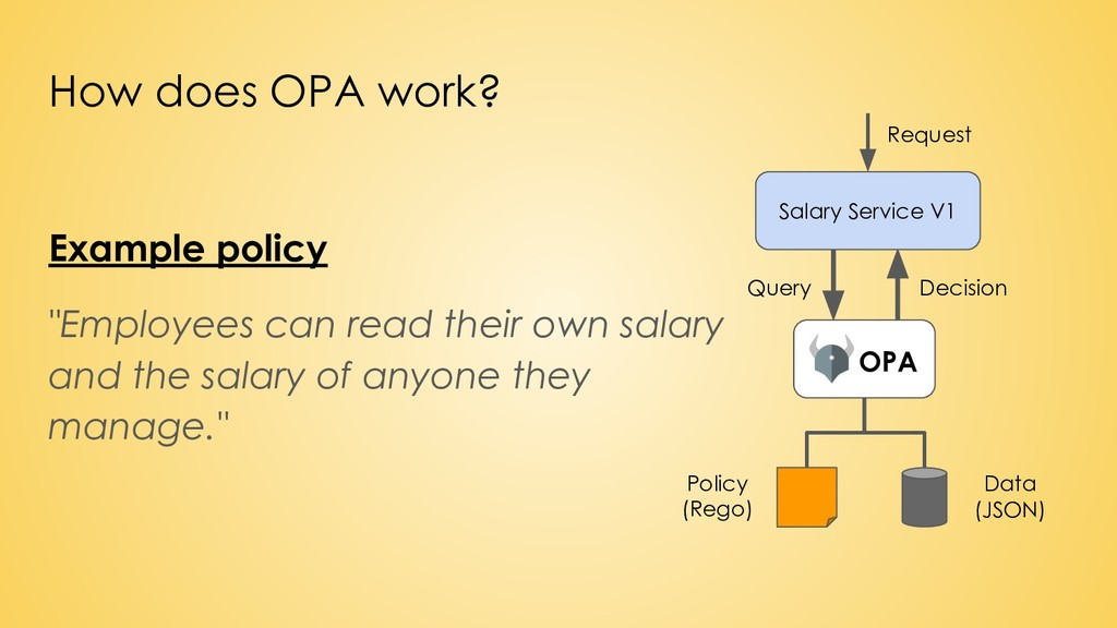 How does OPA work? Salary Service V1 OPA Policy...