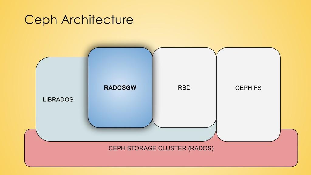 Ceph Architecture CEPH STORAGE CLUSTER (RADOS) ...