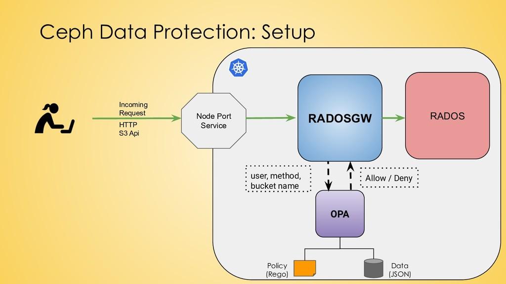 Ceph Data Protection: Setup OPA Node Port Servi...
