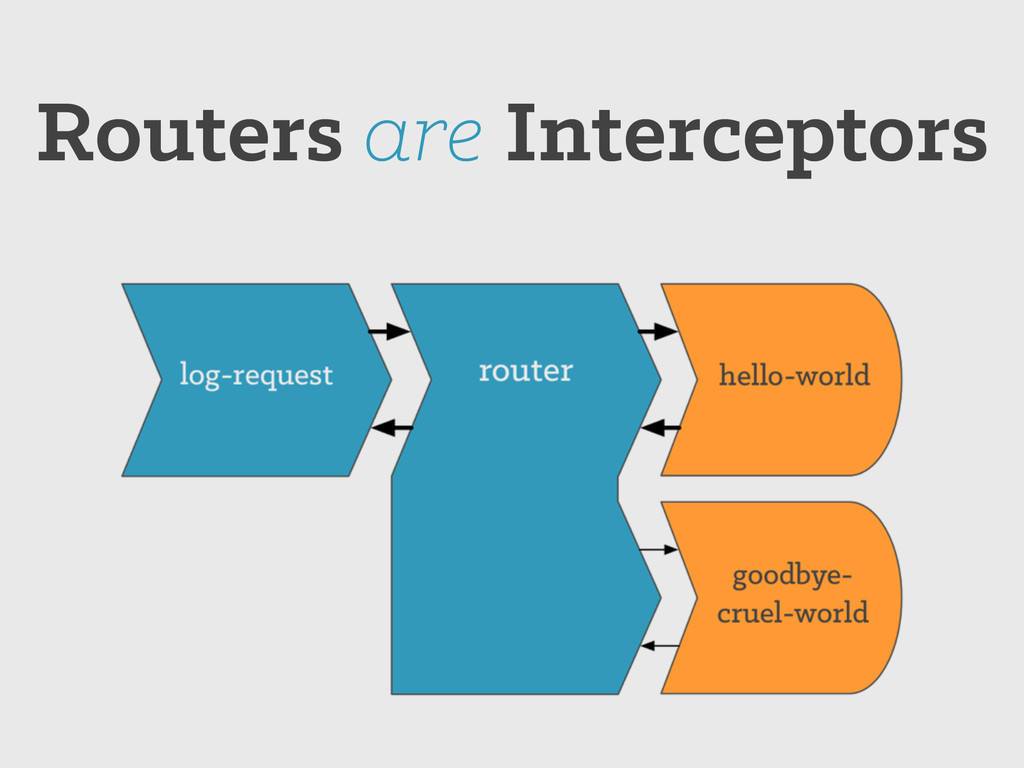 Routers are Interceptors