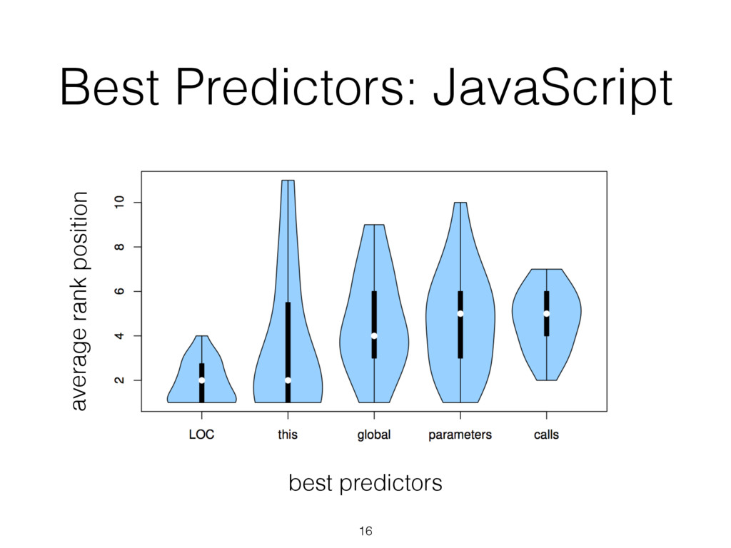 Best Predictors: JavaScript average rank positi...