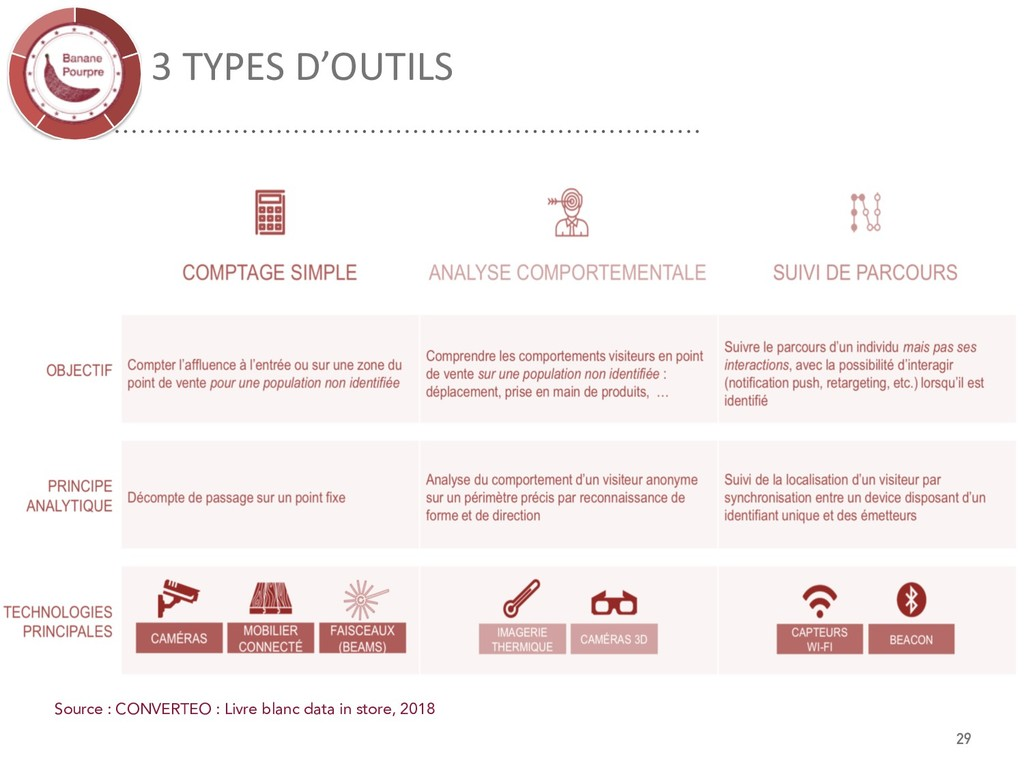 3 TYPES D'OUTILS Source : CONVERTEO : Livre bla...